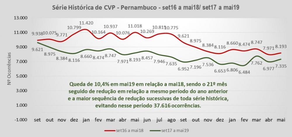 Pernambuco alcança maior sequência de redução de roubos em toda a série histórica do Pacto pela Vida