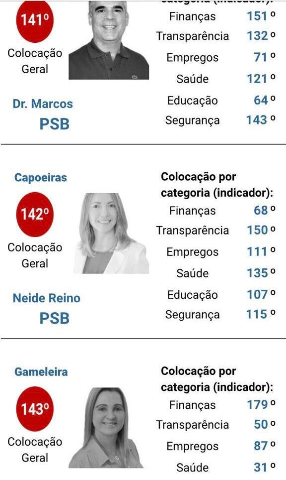 Oposição de Capoeiras responsabiliza prática de compra de votos pelos baixos índices de serviços prestados no município nos últimos 20 anos