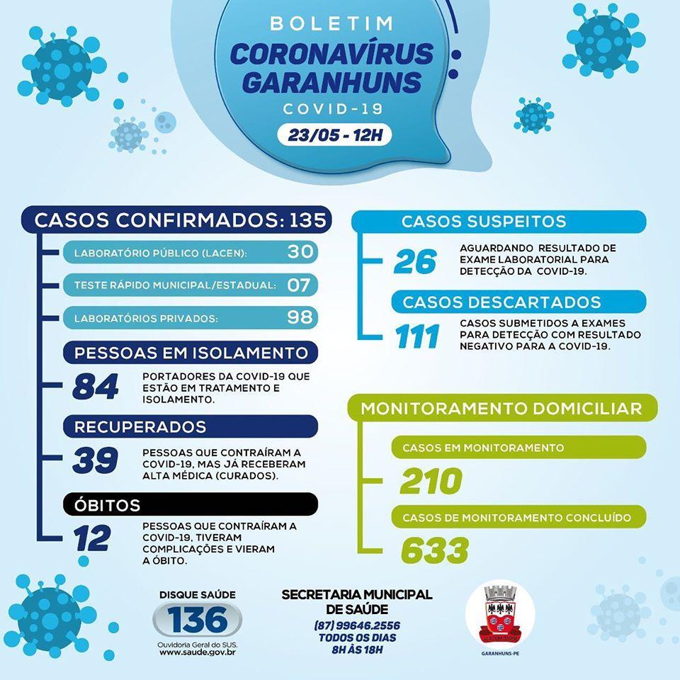135 casos confirmados: Garanhuns confirma mais três novos casos de Covid-19 neste sábado (23)
