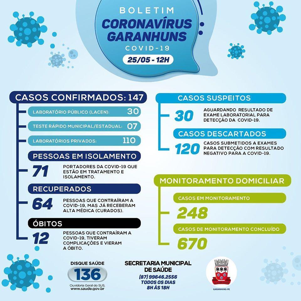 10 novos casos confirmados: Sobe para 147 o número de casos confirmados de Covid-19 em Garanhuns nesta segunda-feira (25)