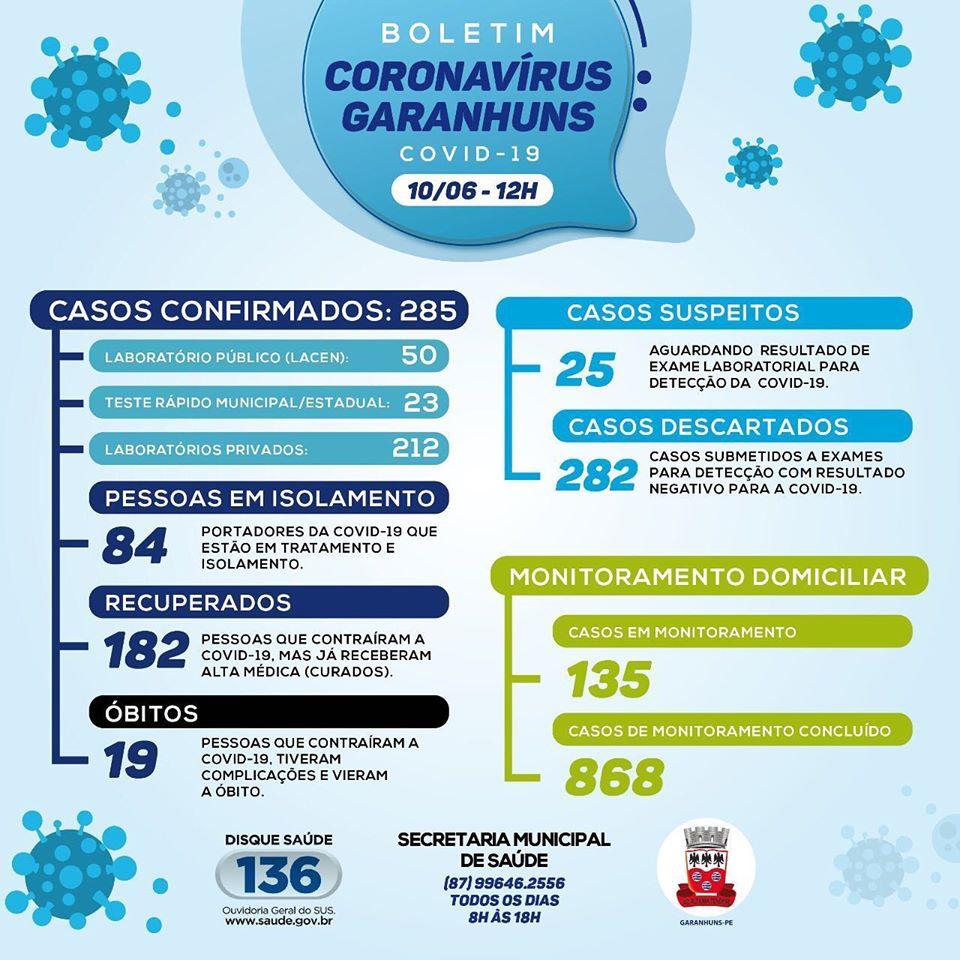 MAIS UM ÓBITO: Idoso de 84 anos morreu vítima da Covid-19 em Garanhuns, a cidade confirmou nesta quarta-feira (10) mais 15 casos, totalizando 285 casos e 19 óbito
