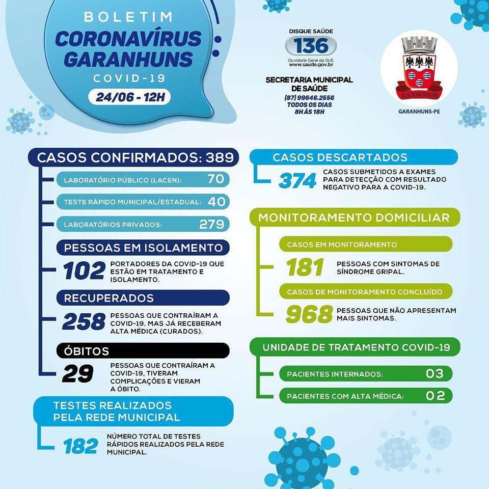 29º ÓBITO: Garanhuns se aproxima de 30 óbitos causados pela Covid-19; nesta quarta-feira (24) a cidade confirmou mais uma morte e 13 casos