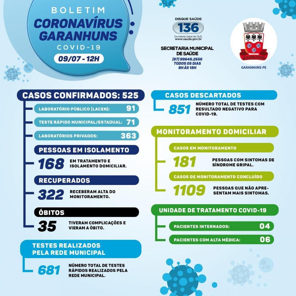 525 casos confirmados e 322 recuperados: Garanhuns confirmou nesta quinta-feira (09) mais duas curas e oito casos de Covid-19